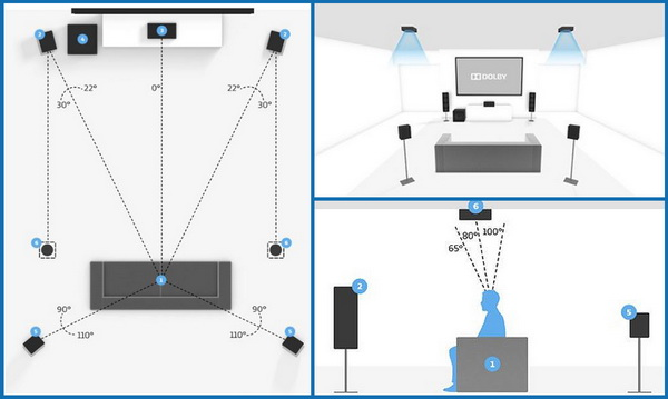 Speaker placement guidelines - 5.1.2 surround sound system