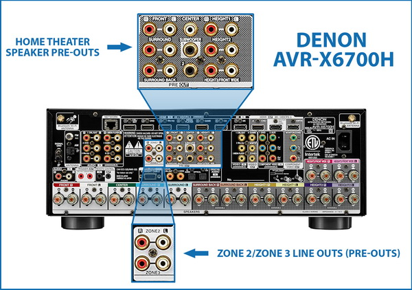 Higher-end AVRs have subwoofer pre-outs